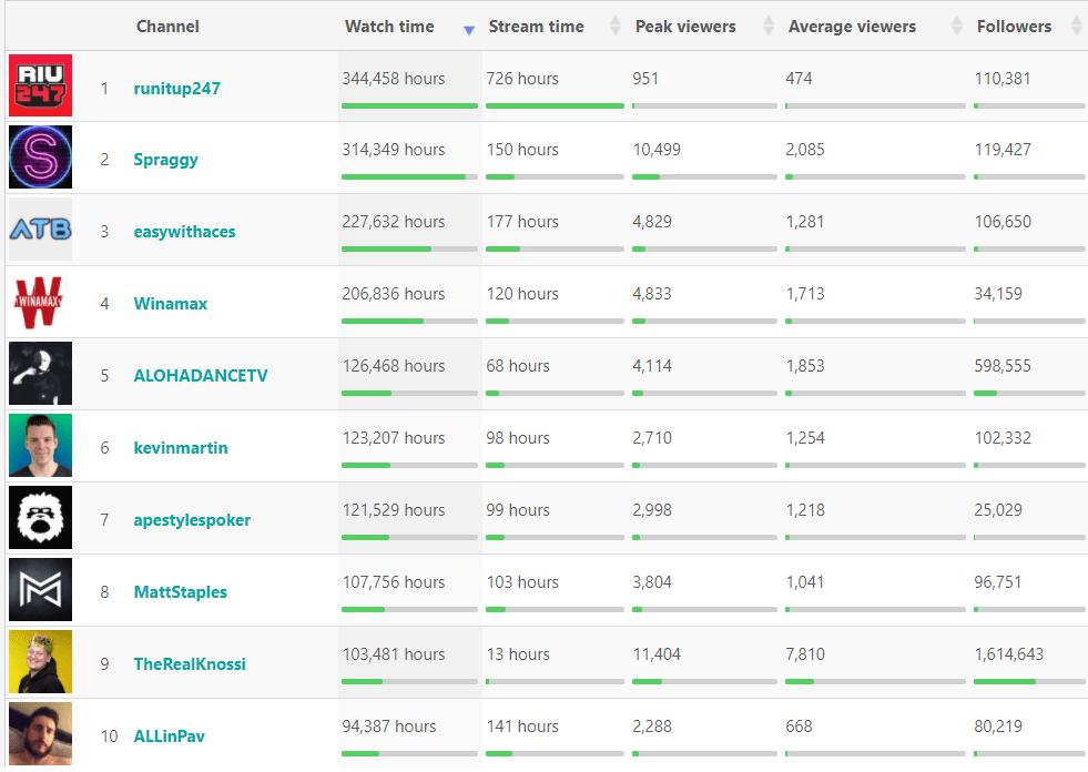 top ten poker streamers, march 2021